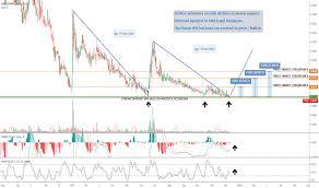 Live Otc Charts Sing Stock Price And Chart Otc Sing Tradingview