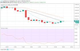 Bitcoin Chart Analysis Bitcoin Bitcoin Cash And Ethereum Price Prediction And