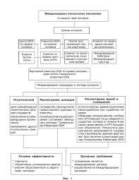 Право международных организаций курсовая работа документ найден Право международных организаций курсовая работа