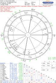 The Solar Return Soul Stars Astrology