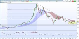 Ripple Currency Chart Chart Analysis Bitcoin Ether Ripple And Litecoin Nasdaq