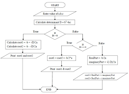 flowchart to find root of quadratic equation
