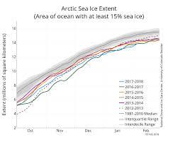 Global Sea Ice Chart February 2018 Arctic Sea Ice News And Analysis