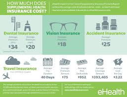 how much does supplemental health insurance cost