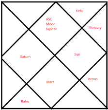 Correct Horoscope Of Lord Rama And Ravana Hinduism Stack