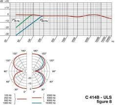 Akg C414 B Uls Frequency Response Chart Akg C414 B Uls 4 Pattern Condenser Microphone Zzounds