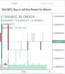 Divi Chart My Cointainer Is Platform For Earning From Holder Coin That