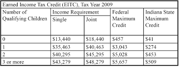 Earned Income Child Tax Credit Chart The Earned Income Tax Credit Do You Qualify Indiana
