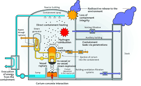 Pwr Nuclear Power Plant Design Research On Severe Accidents In Nuclear Power Plants