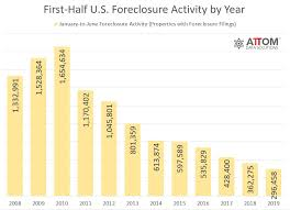 Foreclosure Filings Have Fallen Nationwide But Theyre