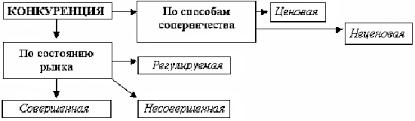 Курсовая работа Конкуренция и ее виды Таким образом мы дали определение конкуренции раскрыли некоторые ее функции и выделили несколько критериев и подходов к классификации конкуренции