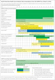Introducing A One Page Adult Preventive Health Care Schedule