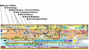 Bible Timeline Chart Bible Timeline Chart Chronicling Significant Biblical Events