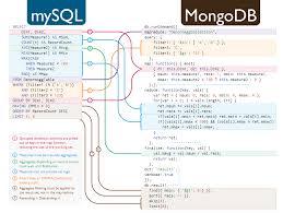 Sql To Mongodb Mapping Chart Sql To Mongodb Mapping Infographic Nyc Cto