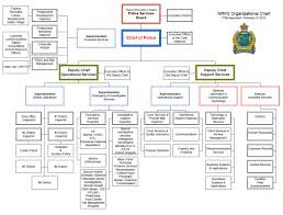 Nyc Police Hierarchy Chart Related Keywords Suggestions