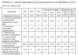 Учет и анализ расчетно кассовых операций банка на материалах АО  Учет и анализ расчетно кассовых операций банка на материалах АО Альфа Банк
