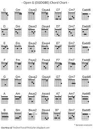 Pin On Guitar Instruction