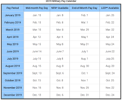 Military Pay Chart 2019 2019 Guard Reserve Pay Chart