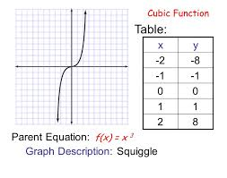 table x y 2 8 1 1 2 8 pa equation graph