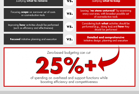 What Is Zero Based Design Redesigning Costs With Zero Based Budgeting Infographic