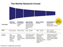 the best starting point for market research triangulation netbase market research funnel