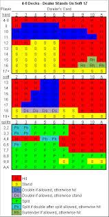 Blackjack Basic Strategy Chart Blackjack Basic Strategy