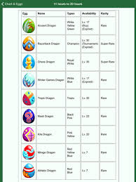 Dragon Story Chart Ultimate Breeding Guide For Dragon Story Apps 148apps