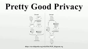 Pretty Good Privacy Pretty Good Privacy Youtube