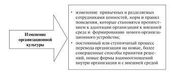 Изменение организационной культуры Способы изменения организационной культуры 1 Естественная эволюция культуры под влиянием изменений внешней и внутренней среды независимо от желания