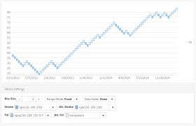 Heikin Ashi Charts In Excel Financial Charts Explained Heikin Ashi And Renko