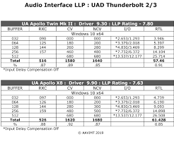 Uad Comparison Chart Audio Interface Low Latency Performance Data Base Page