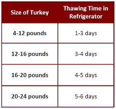 Turkey Thaw Time Chart Safely Thawing A Turkey