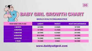 Baby First Year Weight Chart Babys First Year Growth Charts Daddys Digest