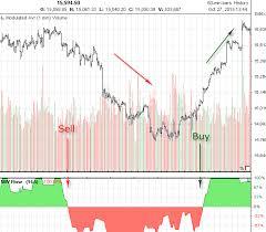 Dji Chart Dow Jones Industrial Dji Technical Analysis