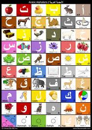 Arabic Chart Arabic Alphabet Chart Harshish Patel Mann Patel