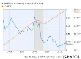 Brk B Stock Quote Extraordinary Buy Berkshire Hathaway Class Stock