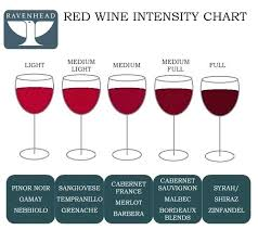 Red Wine Sweetness Chart Types Of Wine Chart Northminster Online