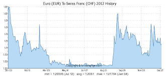 250 Eur Euro Eur To Swiss Franc Chf Currency Exchange