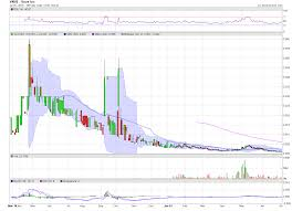 Lfap Stock Chart Bbs Stock Haven Charts On Alert Vnue Lfap Jnsh