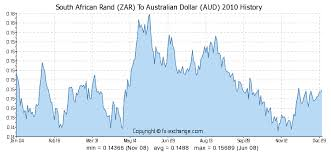 Rand To Aud Chart South African Rand Zar To Australian Dollar Aud Currency