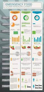 This Chart Compares Types Of Emergency Foods Best For Your