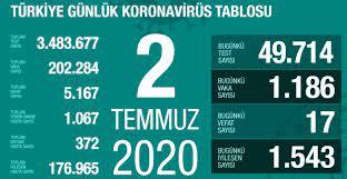 2 Temmuz Perşembe koronavirüs tablosu Türkiye! Koronavirüsten dolayı kaç  kişi öldü? Koronavirüs vaka, iyileşen, entübe sayısı ve son durum ne? -  Haberler