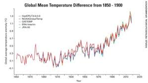 Global Mean Temperature Chart The Past Four Years Have Been The Hottest On Record And We