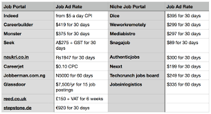 A Job Portal Which Is Free To Post Jobs And Resumes For 60