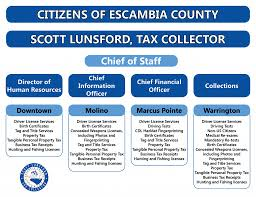 Dmv Organizational Chart 2018 Annual Report Tax Collector Of Escambia County