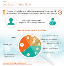 infographic job search takes time simply hired blog infographic jobsearchtime