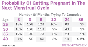 Pregnancy Chance Chart New Model Predicts Womens Odds Of Getting Pregnant Huffpost
