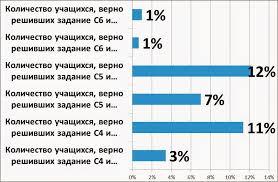 Сообщество учителей математики Фрунзенского района Анализ  Оценка по алгебре учитывая что 100% это учащиеся выполнившие стандарт