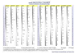 Moon Chart Astrology 2016 Moon Chart Southern Hemisphere Astrology