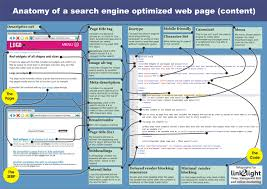 Anatomy of a Search Engine Optimized web page (content) | How to SEO